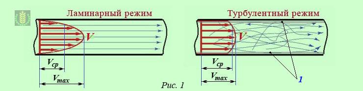 Как поток сделать турбулентным